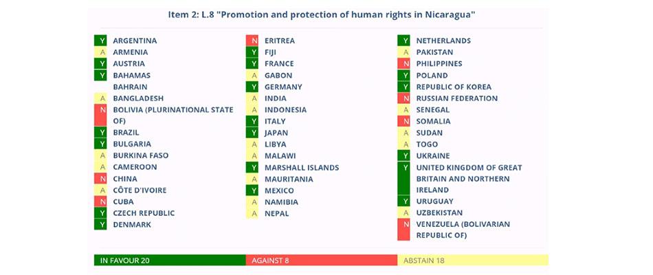 Condenan en Ginebra las represalias de Nicaragua en perjuicio de quienes cooperan con la ONU